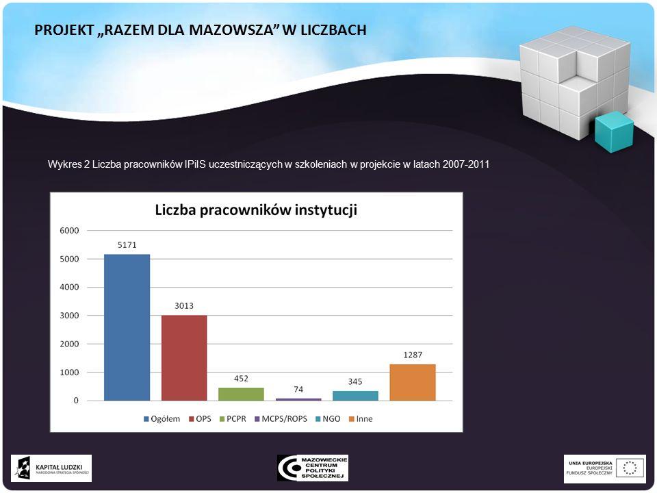 """PROJEKT """"RAZEM DLA MAZOWSZA W LICZBACH Wykres 2 Liczba pracowników IPiIS uczestniczących w szkoleniach w projekcie w latach 2007-2011"""