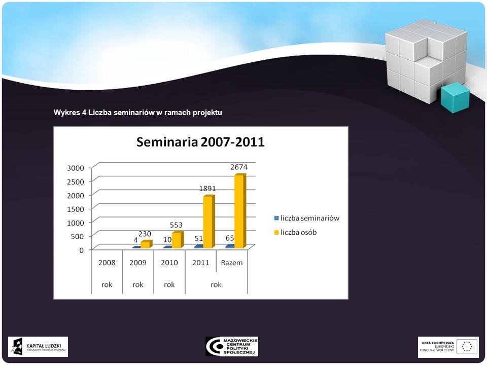 Wykres 4 Liczba seminariów w ramach projektu