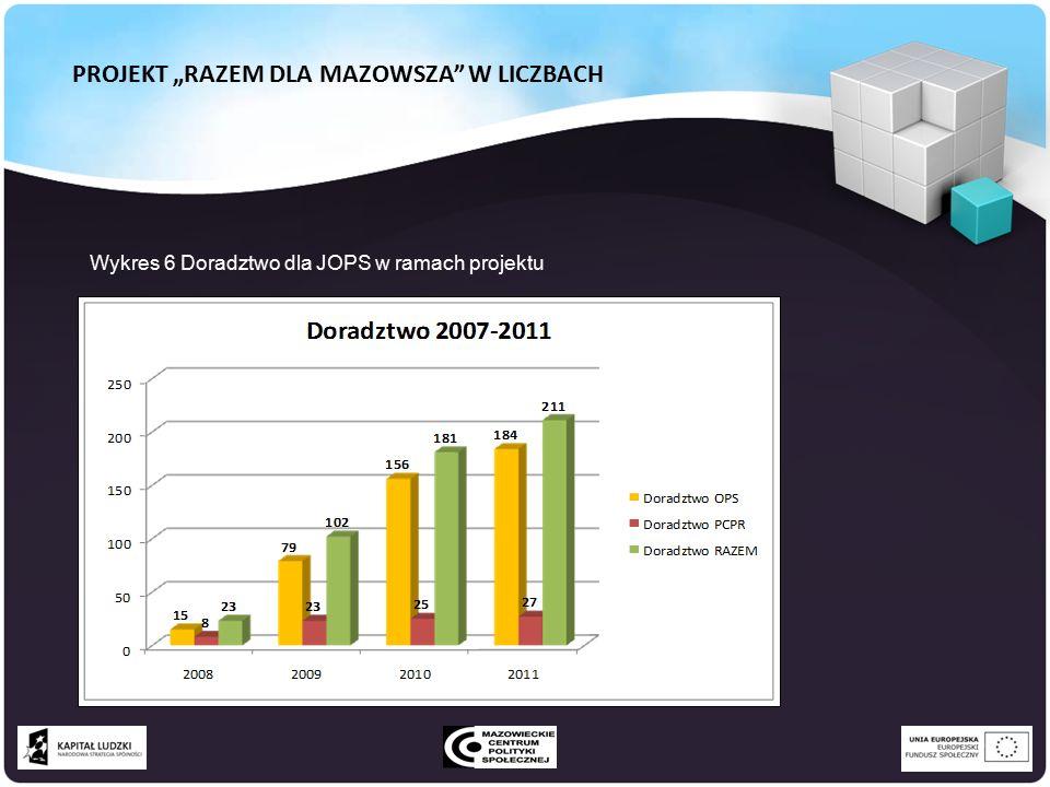 """PROJEKT """"RAZEM DLA MAZOWSZA W LICZBACH Wykres 6 Doradztwo dla JOPS w ramach projektu"""