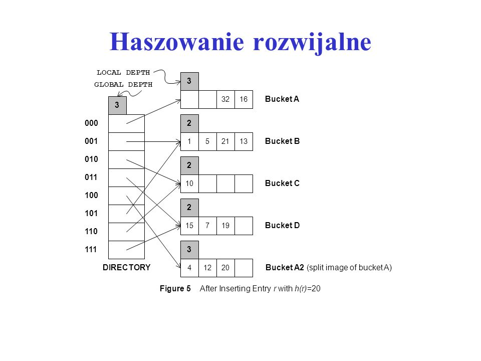 Haszowanie rozwijalne Figure 5 After Inserting Entryr withh(r)=20 3 3216 1 2 52113 10 2 15 2 719 3 DIRECTORY Bucket A Bucket B Bucket C Bucket D LOCAL DEPTH GLOBAL DEPTH 000 4 3 1220 Bucket A2 (split image of bucket A) 001 010 011 100 101 110 111