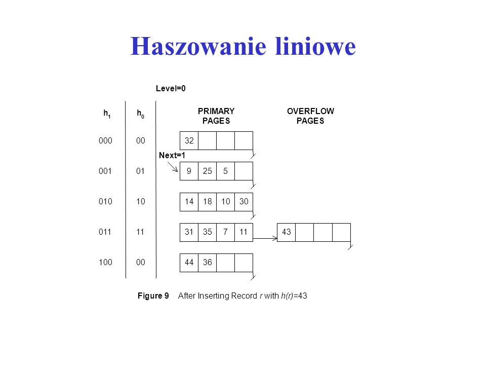 Haszowanie liniowe Next=1 14181030 9255 32 PRIMARY PAGES Level=0 00 01 10 11 000 001 010 011 h 0 h 1 Figure 9 After Inserting Recordr withh(r)=43 OVERFLOW PAGES 004436100 433135711