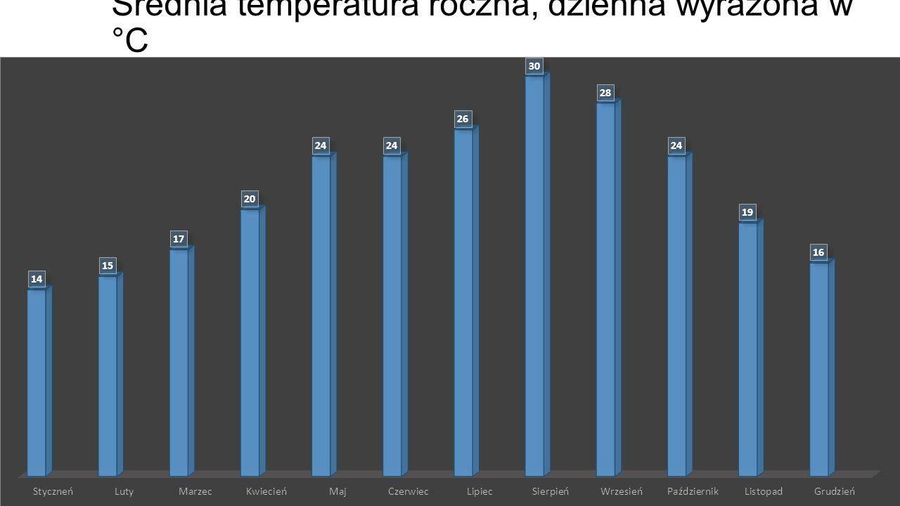 Średnia temperatura roczna, dzienna wyrażona w °C