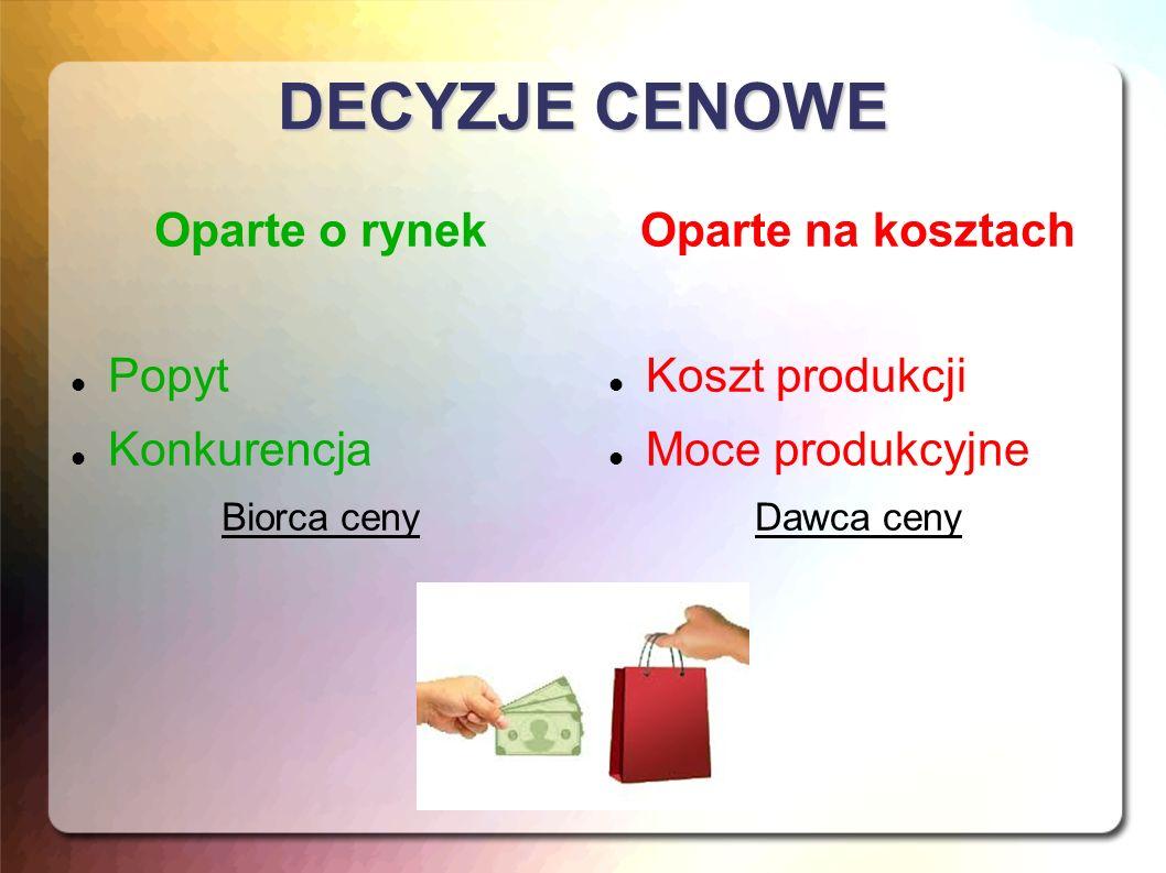 CZYNNIKI KSZTAŁTUJĄCE CENĘ Wewnętrzne Wielkość produkcji i sprzedaży Struktura asortymentowa przedsiębiorstwa Warunki zaopatrzenia w surowce i materiały → wpływ na KOSZT Zewnętrzne Konkurencja Kształtowanie się popytu i podaży Prawne regulacje cen → wpływ na WIELKOŚĆ SPRZEDAŻY
