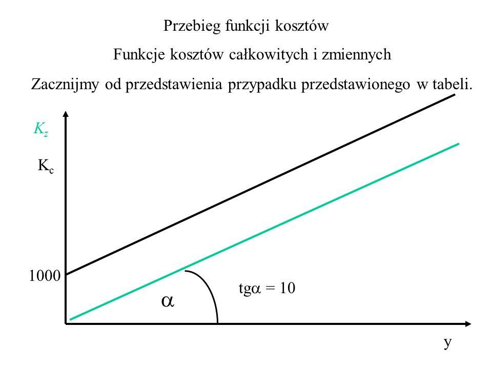 Koszty krańcowe są pochodną funkcji kosztów całkowitych i zmiennych.