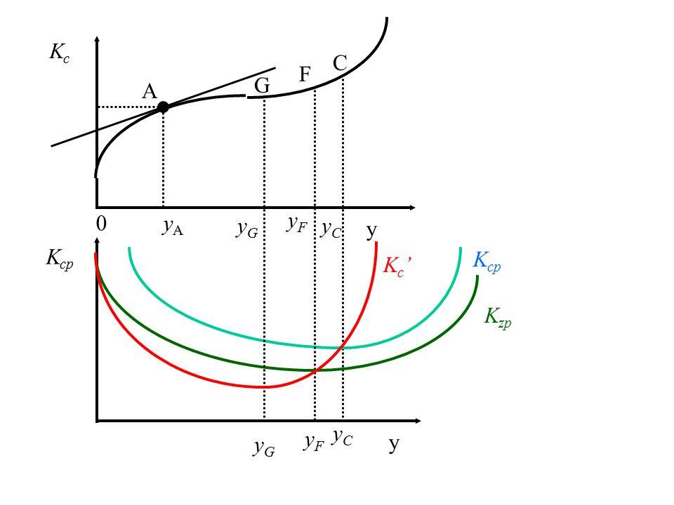 Typowy przebieg funkcji kosztów całkowitych i zmiennych KzKz y KcKc