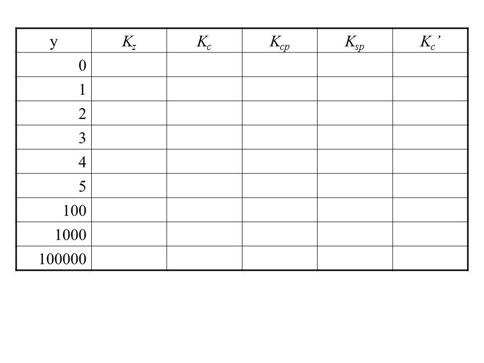 Rozpatrzmy przypadek: Koszty stałe wynosza 1000 zł, Przeciętne koszty zmienne wynoszą 10 zł/szt.