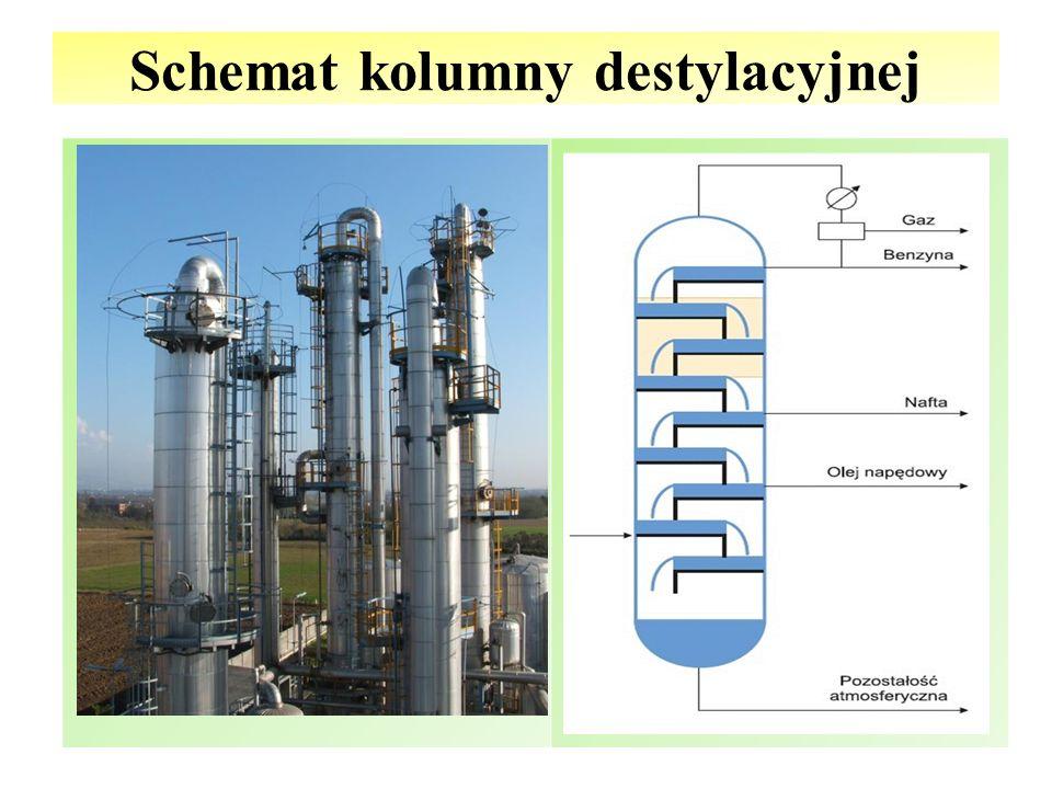 Schemat kolumny destylacyjnej