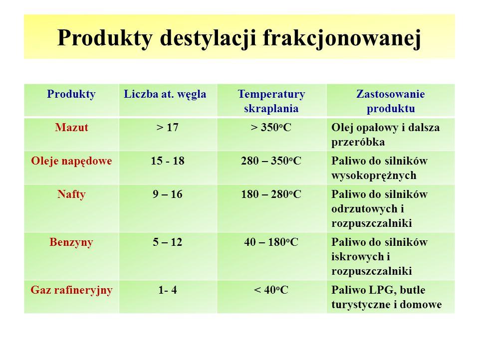 Produkty destylacji frakcjonowanej ProduktyLiczba at. węglaTemperatury skraplania Zastosowanie produktu Mazut> 17> 350 o COlej opałowy i dalsza przeró