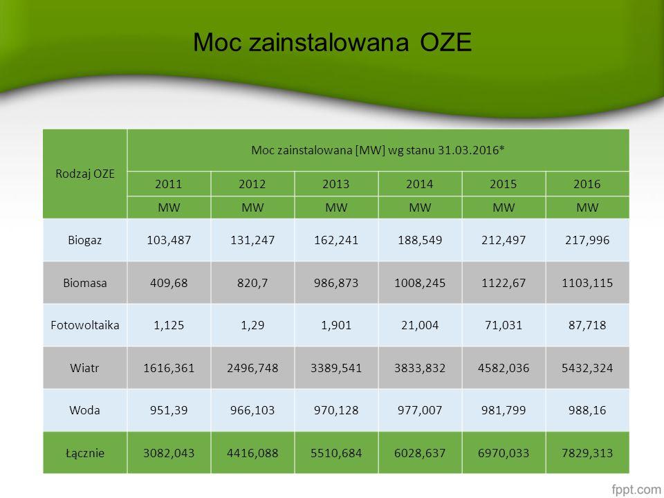Moc zainstalowana OZE Rodzaj OZE Moc zainstalowana [MW] wg stanu 31.03.2016* 201120122013201420152016 MW Biogaz103,487131,247162,241188,549212,497217,