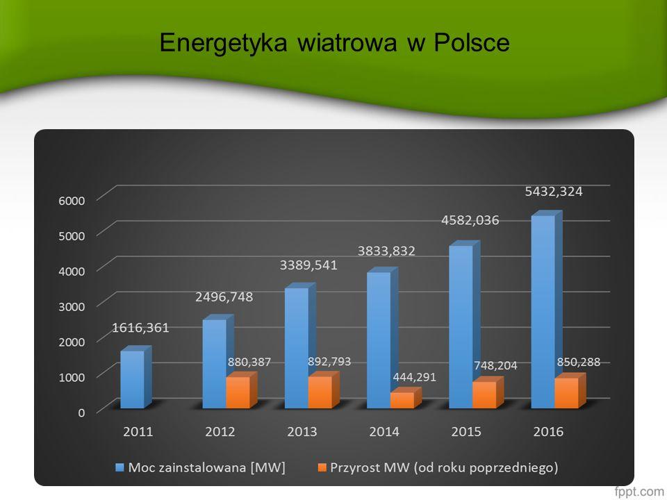 Udział produkcji energii elektrycznej z farm wiatrowych w krajowej produkcji energii i zużyciu ogółem 201320142015 Produkcja e.