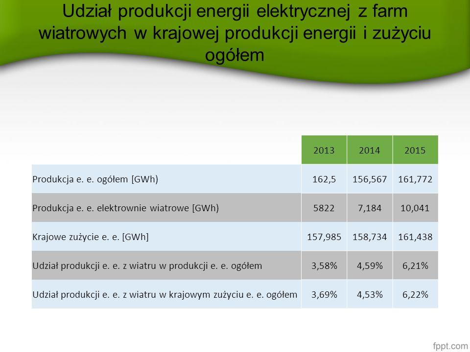 Udział produkcji energii elektrycznej z farm wiatrowych w krajowej produkcji energii i zużyciu ogółem 201320142015 Produkcja e. e. ogółem [GWh)162,515