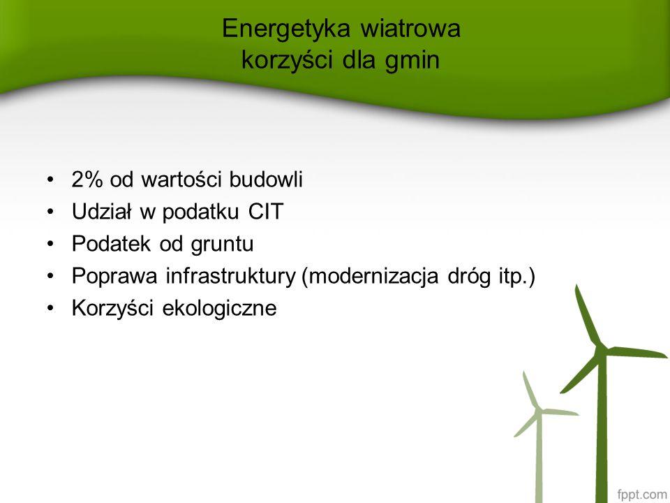 Energetyka wiatrowa korzyści dla gmin 2% od wartości budowli Udział w podatku CIT Podatek od gruntu Poprawa infrastruktury (modernizacja dróg itp.) Ko