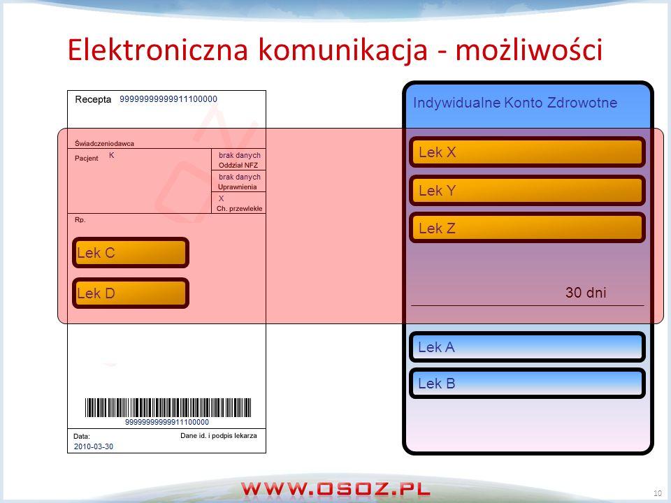 Elektroniczna komunikacja - możliwości Elektroniczna kartoteka pacjenta Kontrola interakcji i uczuleń 10 Indywidualne Konto Zdrowotne Lek X Lek YLek Z Lek ALek B Lek CLek D 30 dni