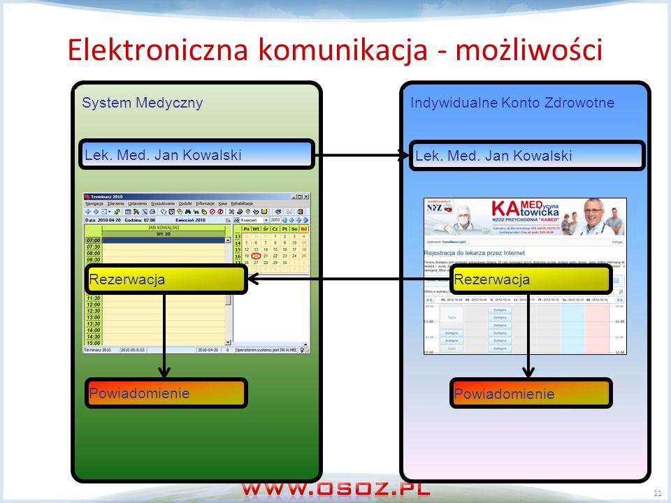 Elektroniczna komunikacja - możliwości Elektroniczna kartoteka pacjenta Kontrola interakcji i uczuleń Rejestracja on-line 11 Indywidualne Konto ZdrowotneSystem Medyczny Lek.