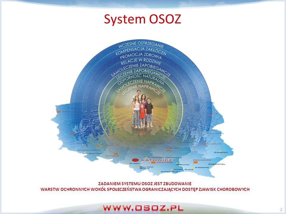 2 ZADANIEM SYSTEMU OSOZ JEST ZBUDOWANIE WARSTW OCHRONNYCH WOKÓŁ SPOŁECZEŃSTWA OGRANICZAJĄCYCH DOSTĘP ZJAWISK CHOROBOWYCH System OSOZ