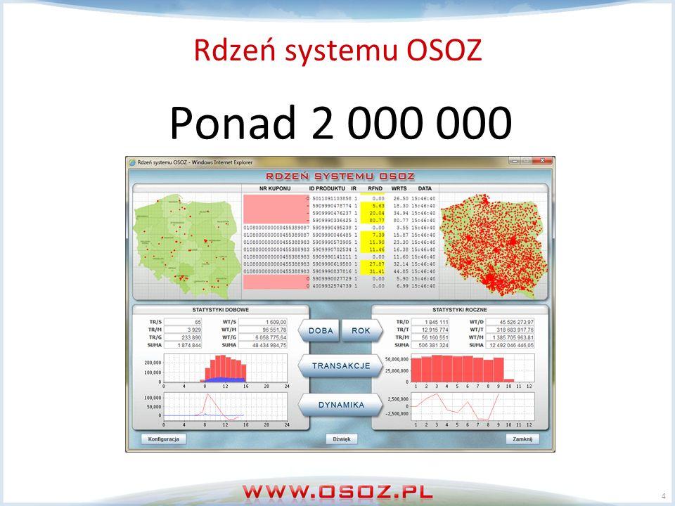 Rdzeń systemu OSOZ 4 Ponad 2 000 000