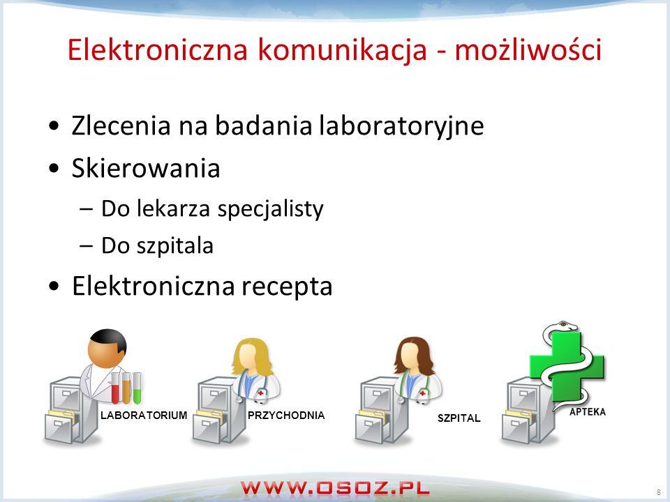 Elektroniczna komunikacja - możliwości Zlecenia na badania laboratoryjne Skierowania –Do lekarza specjalisty –Do szpitala Elektroniczna recepta 8 PRZYCHODNIA LABORATORIUM SZPITAL