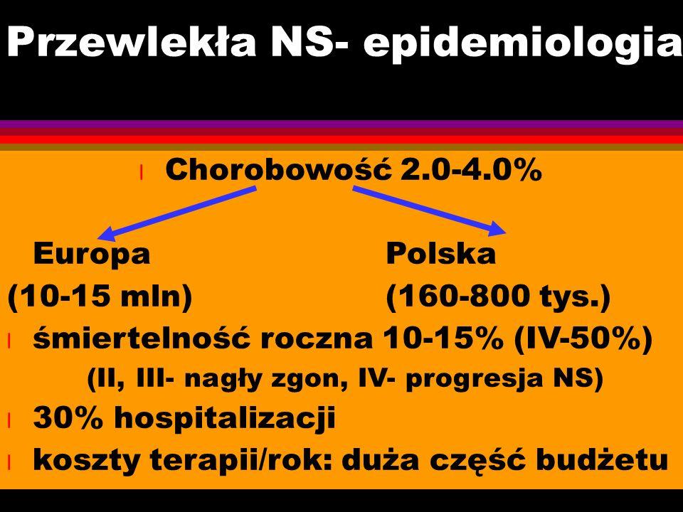Przewlekła NS- epidemiologia l Chorobowość 2.0-4.0% EuropaPolska (10-15 mln)(160-800 tys.) l śmiertelność roczna 10-15% (IV-50%) (II, III- nagły zgon, IV- progresja NS) l 30% hospitalizacji l koszty terapii/rok: duża część budżetu