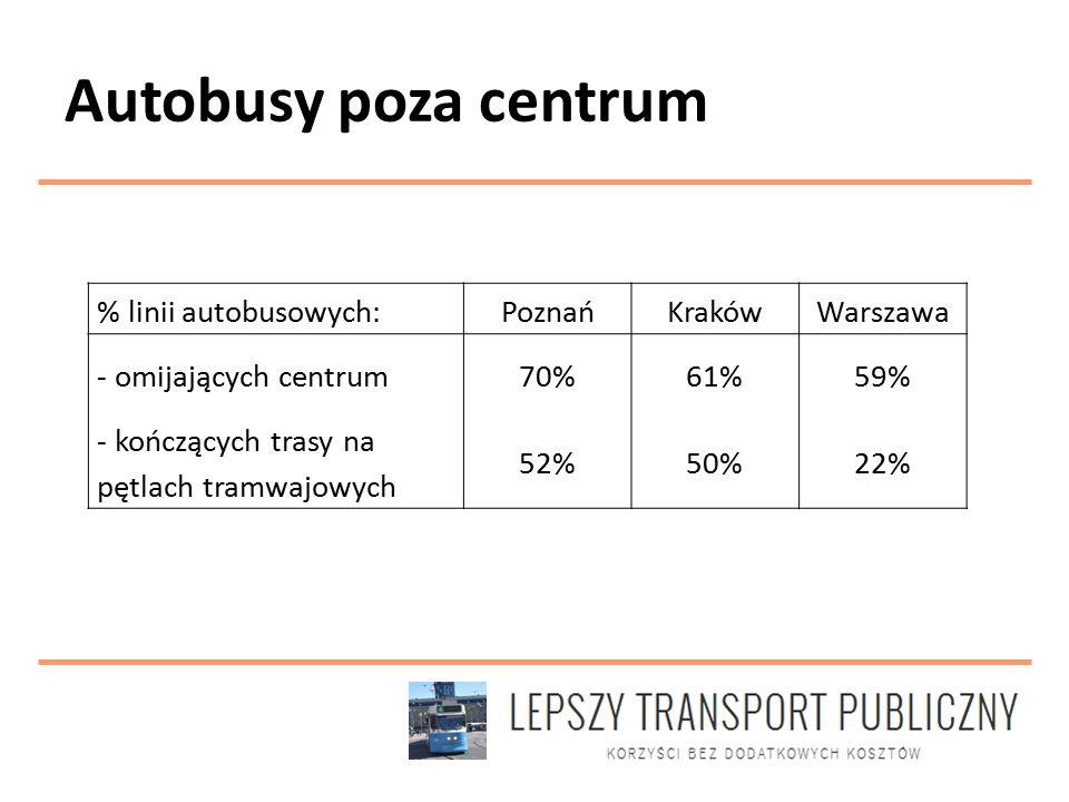 Autobusy poza centrum % linii autobusowych:PoznańKrakówWarszawa - omijających centrum70%61%59% - kończących trasy na pętlach tramwajowych 52%50%22%