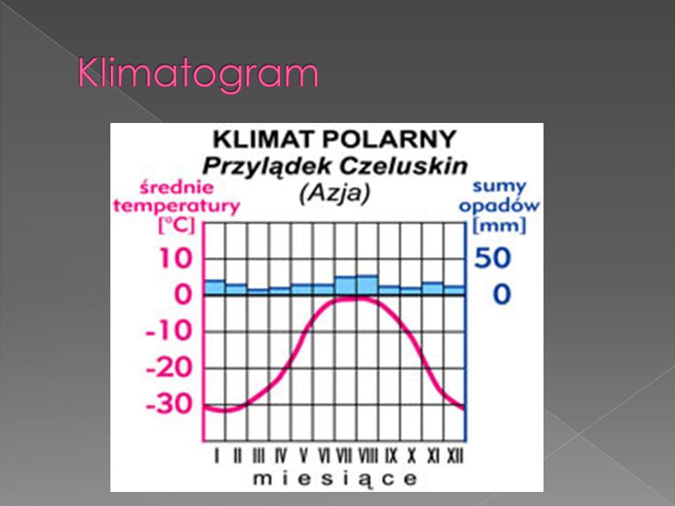  Strefa okołobiegunowa - strefa ta charakteryzuje się średnimi temperaturami w najcieplejszym miesiącu poniżej 10C, opady: głównie śnieg.