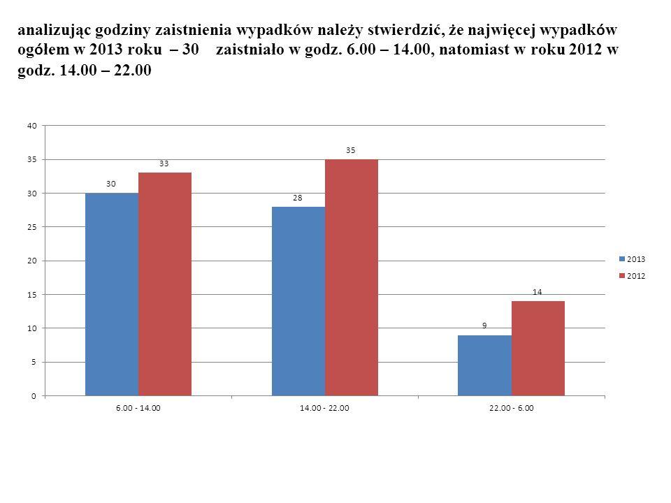 analizując godziny zaistnienia wypadków należy stwierdzić, że najwięcej wypadk ó w og ó łem w 2013 roku – 30 zaistniało w godz.