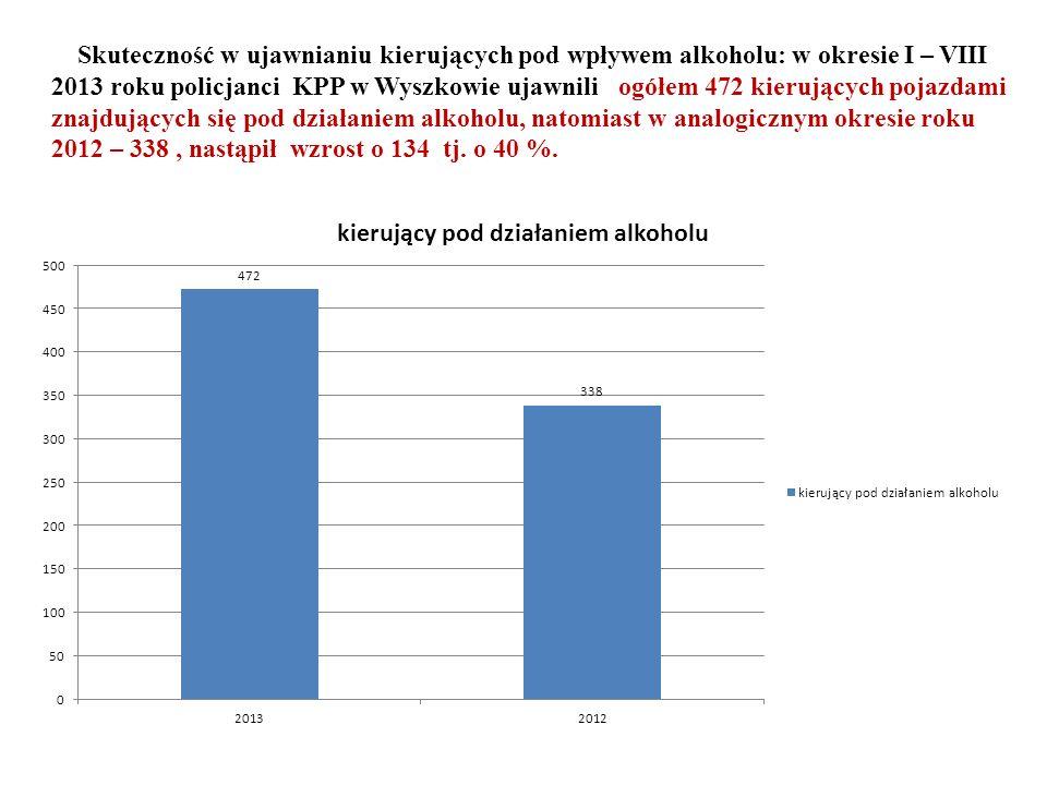 Skuteczność w ujawnianiu kierujących pod wpływem alkoholu: w okresie I – VIII 2013 roku policjanci KPP w Wyszkowie ujawnili ogółem 472 kierujących pojazdami znajdujących się pod działaniem alkoholu, natomiast w analogicznym okresie roku 2012 – 338, nastąpił wzrost o 134 tj.