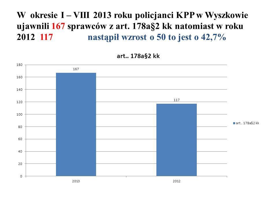 W okresie I – VIII 2013 roku policjanci KPP w Wyszkowie ujawnili 167 sprawców z art.