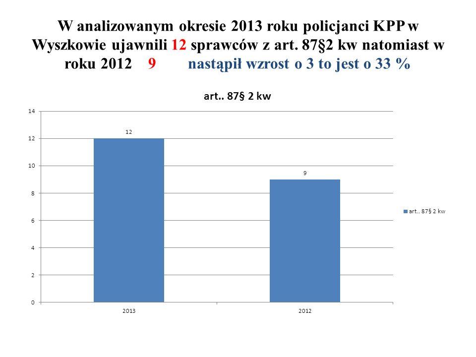 W analizowanym okresie 2013 roku policjanci KPP w Wyszkowie ujawnili 12 sprawców z art.