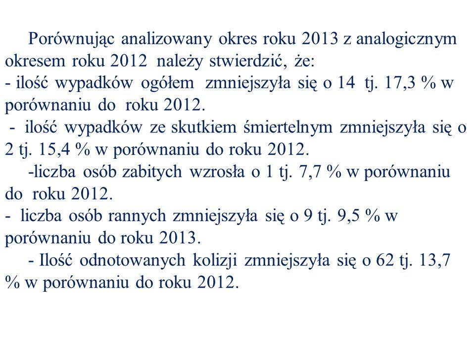 Porównując analizowany okres roku 2013 z analogicznym okresem roku 2012 należy stwierdzić, że: - ilość wypadków ogółem zmniejszyła się o 14 tj.