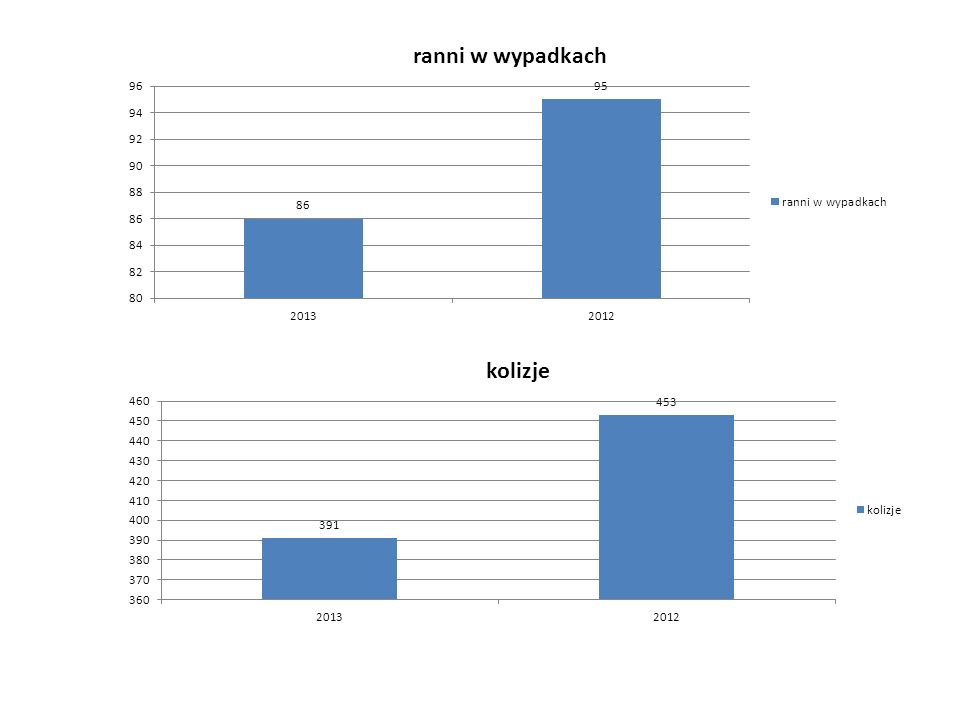 - Statystyka wypadków w/g miesięcy ich zaistnienia 01.01. – 31.08.2013/ 2012 r.