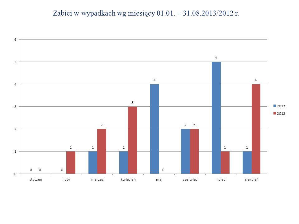 Zabici w wypadkach wg miesięcy 01.01. – 31.08.2013/2012 r.
