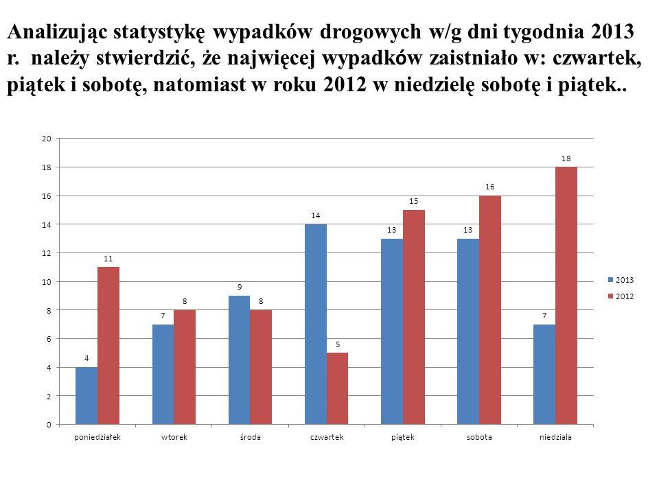 Analizując liczbę ofiar zabitych w/g dni tygodnia należy stwierdzić, że najwięcej zaistniało w: niedzielę oraz wtorek i środę, natomiast w roku 2012 w sobotę i niedzielę.