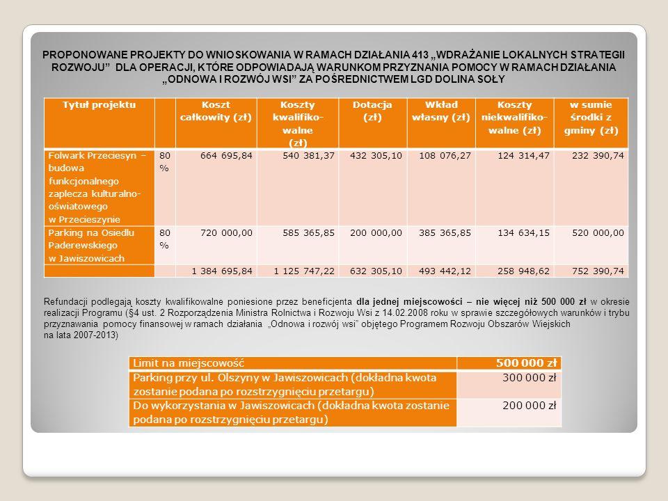 Tytuł projektu Koszt całkowity (zł) Koszty kwalifiko- walne (zł) Dotacja (zł) Wkład własny (zł) Koszty niekwalifiko- walne (zł) w sumie środki z gminy (zł) Folwark Przeciesyn – budowa funkcjonalnego zaplecza kulturalno- oświatowego w Przecieszynie 80 % 664 695,84540 381,37432 305,10108 076,27124 314,47232 390,74 Parking na Osiedlu Paderewskiego w Jawiszowicach 80 % 720 000,00585 365,85200 000,00385 365,85134 634,15520 000,00 1 384 695,841 125 747,22632 305,10493 442,12258 948,62752 390,74 Limit na miejscowość500 000 zł Parking przy ul.