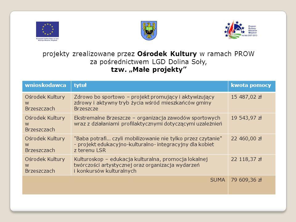 """projekty zrealizowane przez Ośrodek Kultury w ramach PROW za pośrednictwem LGD Dolina Soły, tzw. """"Małe projekty"""" wnioskodawcatytułkwota pomocy Ośrodek"""