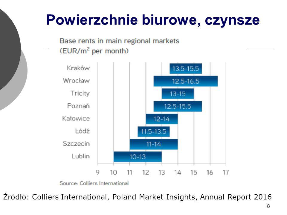 8 Powierzchnie biurowe, czynsze Źródło: Colliers International, Poland Market Insights, Annual Report 2016