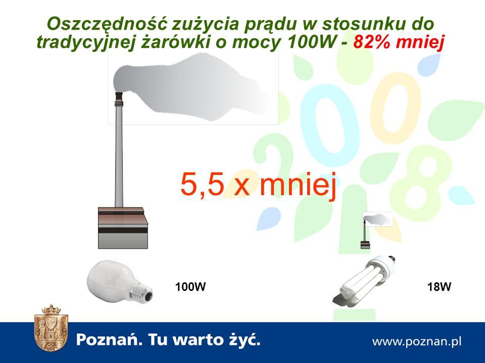 Oszczędność zużycia prądu w stosunku do tradycyjnej żarówki o mocy 100W - 82% mniej 5,5 x mniej 100W18W