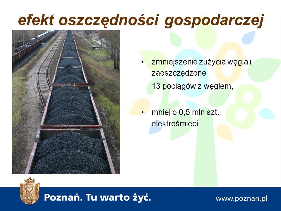 efekt oszczędności gospodarczej zmniejszenie zużycia węgla i zaoszczędzone 13 pociągów z węglem, mniej o 0,5 mln szt.