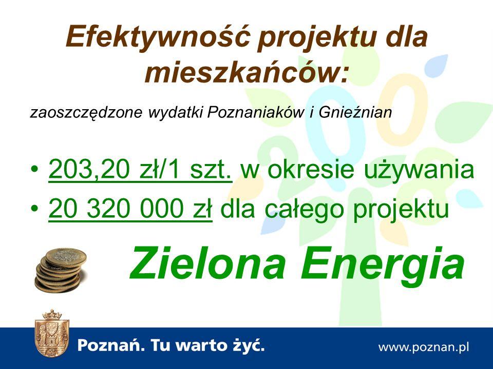 Efektywność projektu dla mieszkańców: zaoszczędzone wydatki Poznaniaków i Gnieźnian 203,20 zł/1 szt.