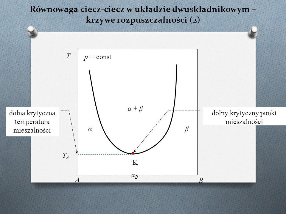 Równowaga ciecz-ciecz w układzie dwuskładnikowym – krzywe rozpuszczalności (2) K α + β T p = const xBxB A B αβ dolny krytyczny punkt mieszalności TdTd dolna krytyczna temperatura mieszalności