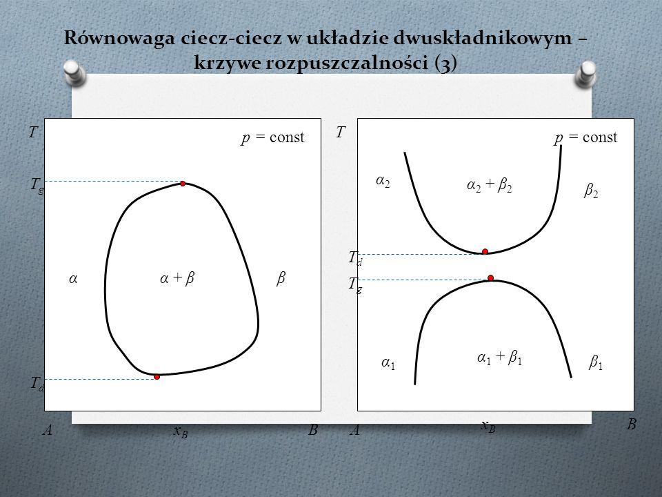 Równowaga ciecz-ciecz w układzie dwuskładnikowym – krzywe rozpuszczalności (3) K α 1 + β 1 T p = const xBxB A B α1α1 β1β1 TdTd α 2 + β 2 α2α2 β2β2 p = const T AxBxB B α + βαβ TgTg TgTg TdTd TdTd