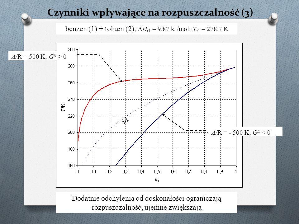 Czynniki wpływające na rozpuszczalność (3) benzen (1) + toluen (2); ∆H t1 = 9,87 kJ/mol; T t1 = 278,7 K A/R = - 500 K; G E < 0 A/R = 500 K; G E > 0 id Dodatnie odchylenia od doskonałości ograniczają rozpuszczalność, ujemne zwiększają