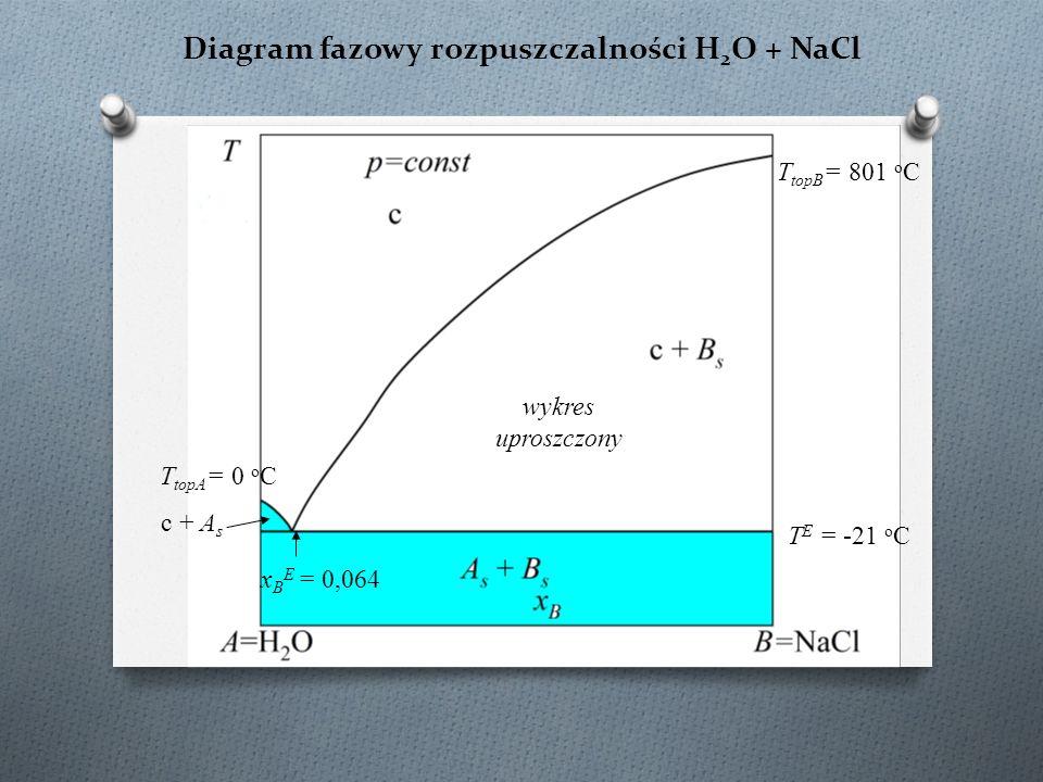 Diagram fazowy rozpuszczalności H 2 O + NaCl T topB = 801 o C T topA = 0 o C c + A s T E = -21 o C x B E = 0,064 wykres uproszczony