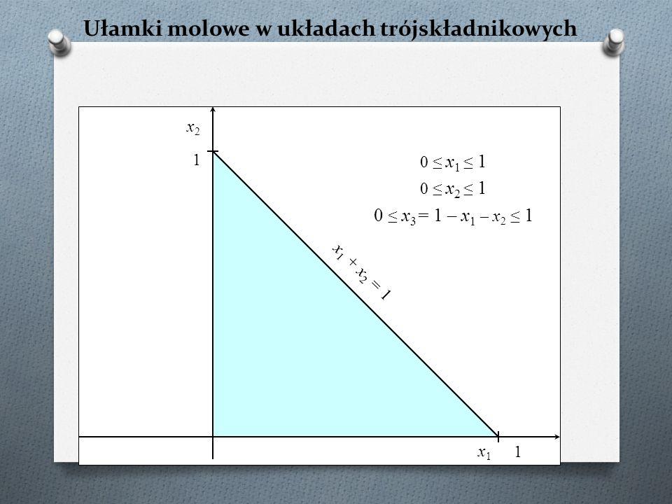 Ułamki molowe w układach trójskładnikowych x2x2 x1x1 0 ≤ x 1 ≤ 1 0 ≤ x 2 ≤ 1 0 ≤ x 3 = 1 – x 1 – x 2 ≤ 1 1 x 1 + x 2 = 1 1