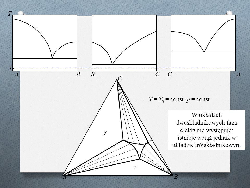 ABBCCA T AB C T8T8 T = T 8 = const, p = const 3 3 3 W układach dwuskładnikowych faza ciekła nie występuje; istnieje wciąż jednak w układzie trójskładnikowym