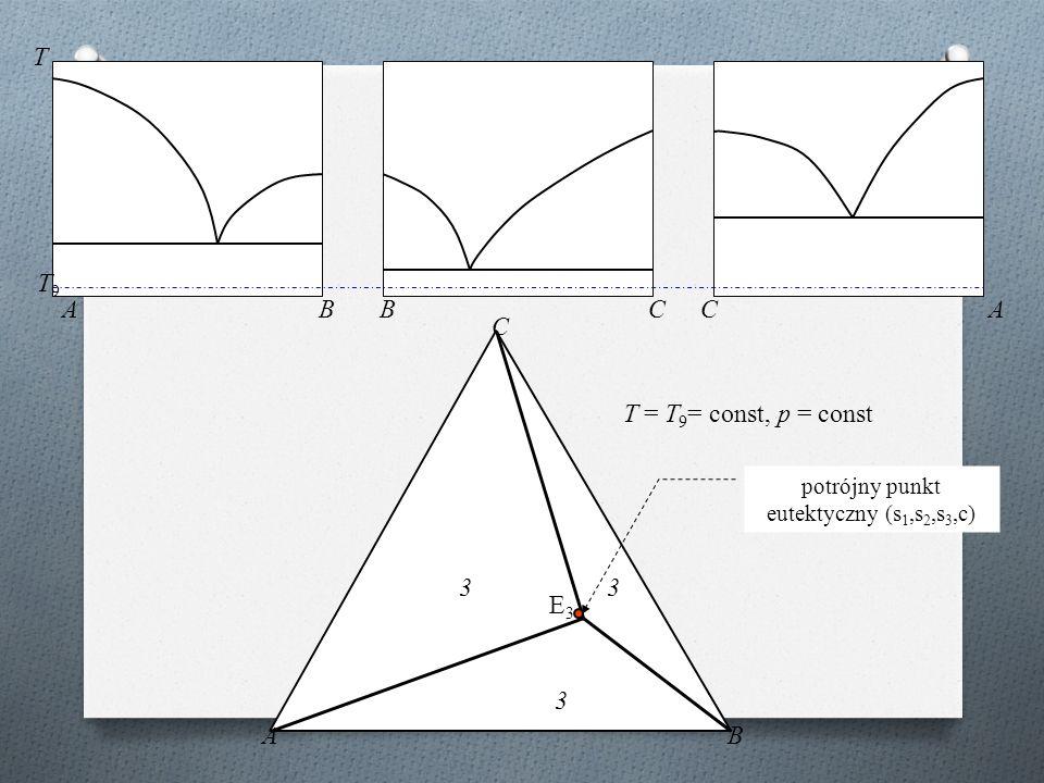 ABBCCA T AB C T9T9 T = T 9 = const, p = const 3 3 3 E3E3 potrójny punkt eutektyczny (s 1,s 2,s 3,c)