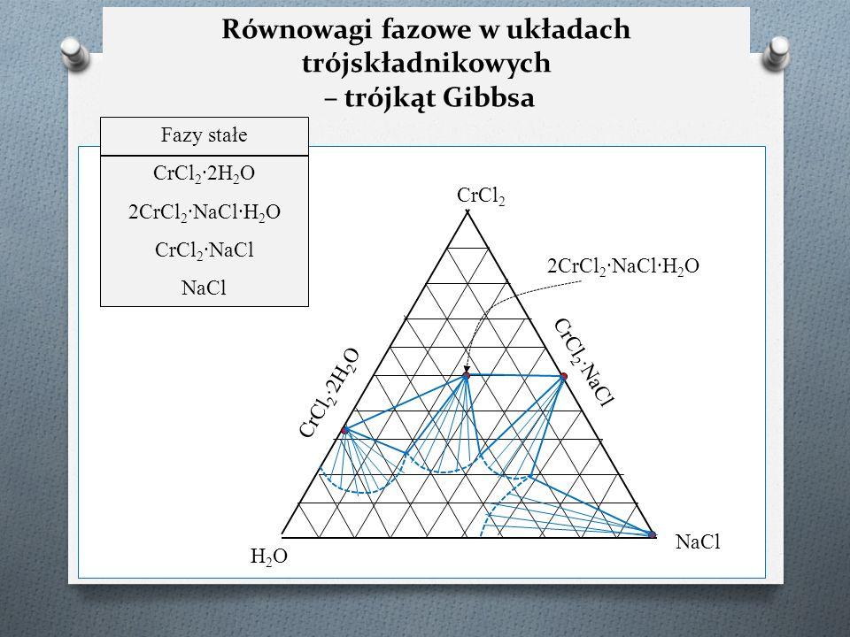 Równowagi fazowe w układach trójskładnikowych – trójkąt Gibbsa H2OH2O NaCl CrCl 2 Fazy stałe CrCl 2 ∙2H 2 O 2CrCl 2 ∙NaCl∙H 2 O CrCl 2 ∙NaCl NaCl CrCl 2 ∙2H 2 O 2CrCl 2 ∙NaCl∙H 2 O CrCl 2 ∙NaCl