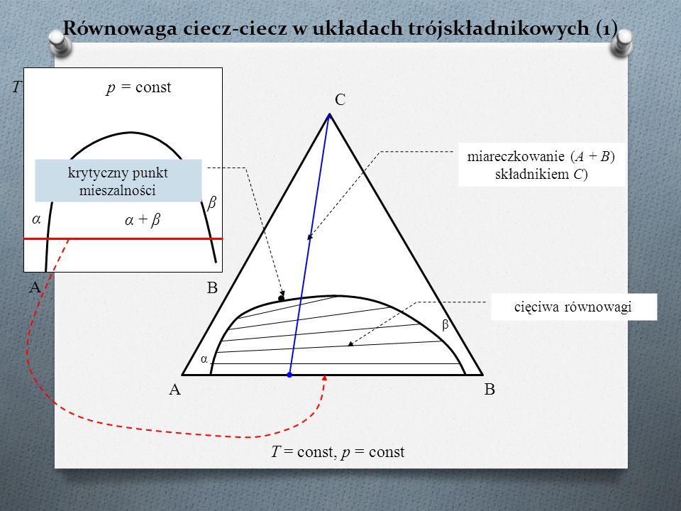 C A B T = const, p = const Równowaga ciecz-ciecz w układach trójskładnikowych (1) α β miareczkowanie (A + B) składnikiem C) cięciwa równowagi α + β p = const α T β A krytyczny punkt mieszalności B