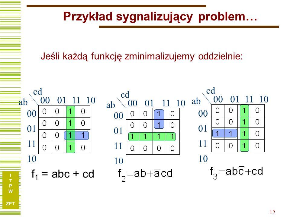 I T P W ZPT 15 Przykład sygnalizujący problem… cd ab 00 01 11 10 cd ab 00 01 11 10 cd ab 00 01 11 10 f 1 = abc + cd 00 01 11 10 00 01 11 10 00 01 11 10 Jeśli każdą funkcję zminimalizujemy oddzielnie: