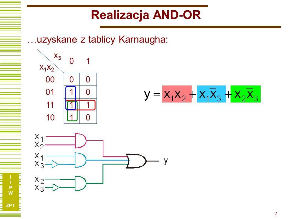 I T P W ZPT 2 Realizacja AND-OR x3x1x2x3x1x2 01 0000 0110 1111 1010 …uzyskane z tablicy Karnaugha: