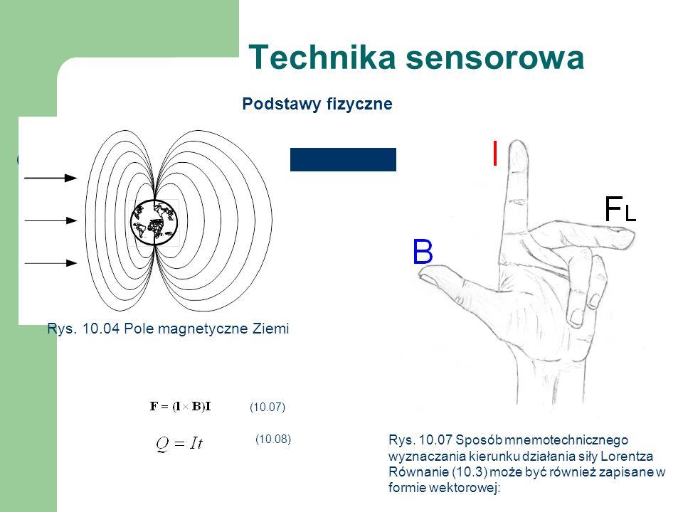 Technika sensorowa Podstawy fizyczne Rys. 10.04 Pole magnetyczne Ziemi Rys. 10.07 Sposób mnemotechnicznego wyznaczania kierunku działania siły Lorentz